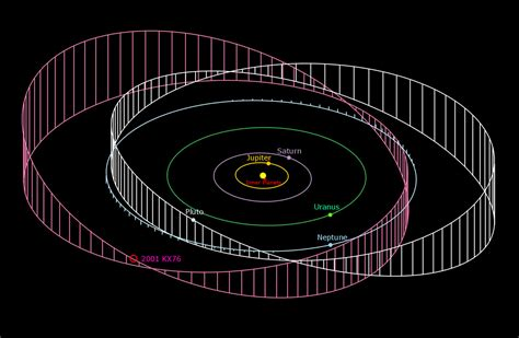 The Orbit Of 2001 Kx76 Compared To The Orbit Of The