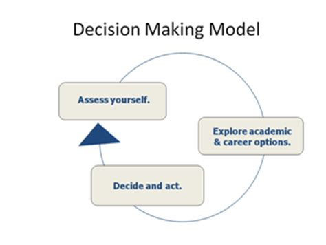 decision process university exploratory studies program