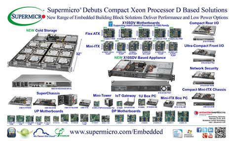 Supermicro Embedded Server, Storage and Networking ...