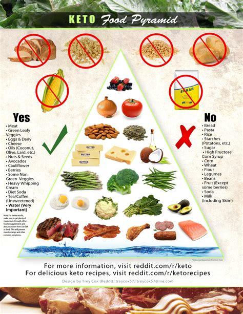 r keto food pyramid graphic keto
