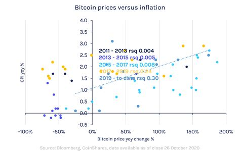 When bitcoin was introduced in 2009 and for a few years after, it was recognized by lots of a. Is bitcoin a hedge against inflation?