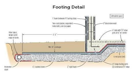 frost protected shallow garage slab jlc