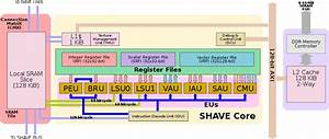 Shave V2 0 - Microarchitectures - Intel Movidius