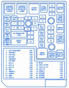 Hyundai Tiburon 2006 Under Dash Fuse Box  Block Circuit Breaker Diagram