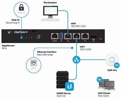 Edgerouter Interface Eth1 Port Ethernet Configure Ubiquiti