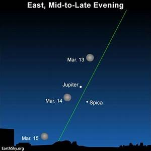 News Sciences  March Guide To The Bright Planets