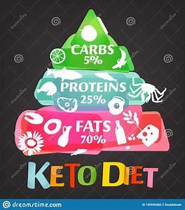 Weight Loss Keto Diet Food Pyramid