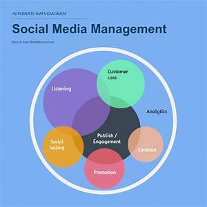 Social Media Management Venn Diagram Template