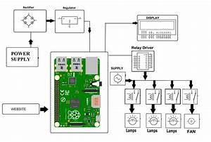 Iot Home Automation Using Raspberry Pi