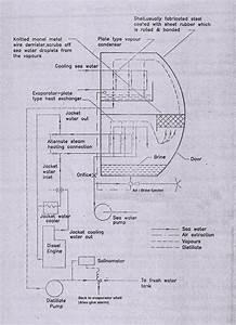 Fresh Water Generator Or Evaporator Used On Ships