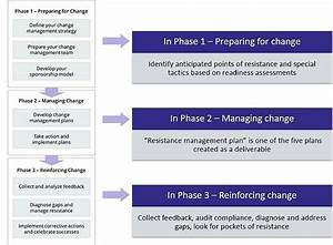 Managing Resistance To Change Overview