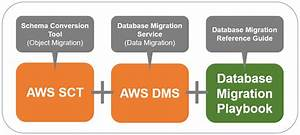 Another Database Migration Playbook Goes Live U2014migrate From