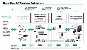 Human Services Data Hub Nsw  Sap Community Network Blogs Sap Software Solutions Autos Post