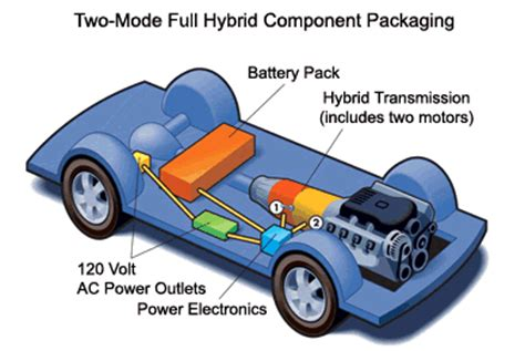 Hybrid Electric Vehicles Cars Hev Ultra