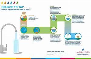 Process Flow Diagram Water Treatment