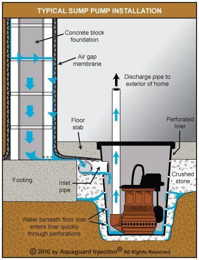 Submersible sump pump installed as part of an internal de