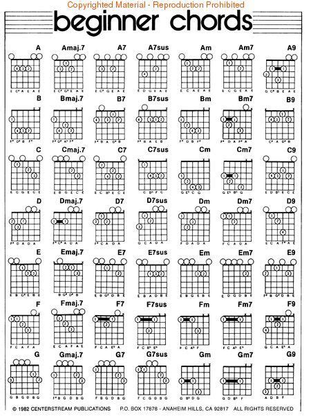 Left Handed Guitar Chord Diagrams Look Inside Hand