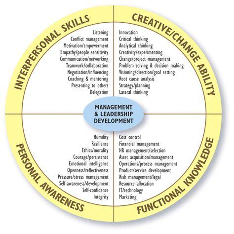 leadership development training readytomanage