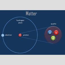 What Is Atom  Properties Of Atoms