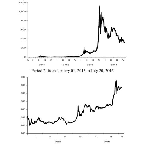 One of bitcoin's first supporters, hal finney, downloaded the bitcoin software the day it was released. Bitcoin Price January 2010 - TRADING