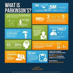 What is Parkinson's Infographic | Parkinson's Disease