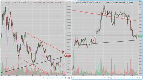 Bitcoin erwerben im zuge etoro: Long-Positionen in Bitcoin, Ethereum und Ripple eingegangen. - Social Trading Inside