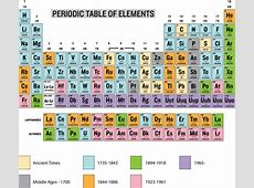 Dates of discovery of the chemical elements