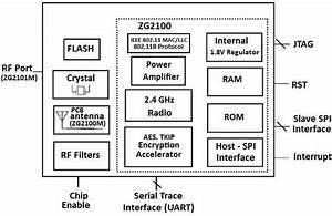 Block Diagram Of The Wifi Microchip Mrf24wb0ma Module