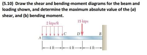 Solved Draw The Shear Bending Moment Diagrams