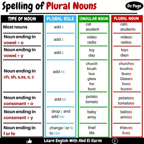spelling  plural nouns materials  learning english