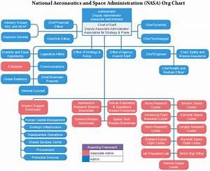 NASA Org Chart: National Aeronautics & Space Admin | Org ...
