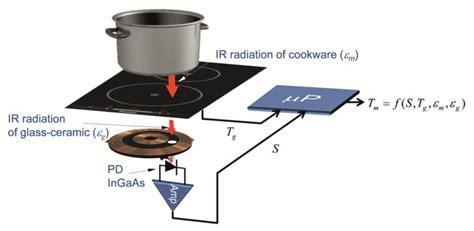 induction ranges sensors free text infrared sensor based