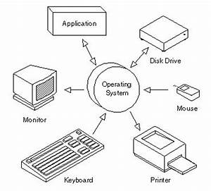 operating system a set of programs that coordinate all With computer diagram