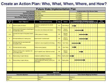 create  action plan