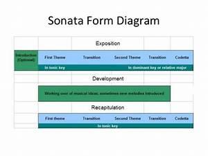 Classical Sonata Form Diagram