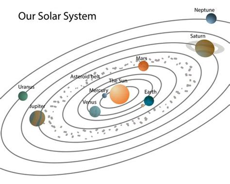 Our Solar System Earth Universe