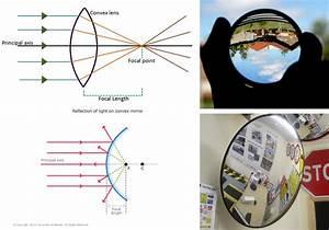 Concave Vs Convex Mirror Physics