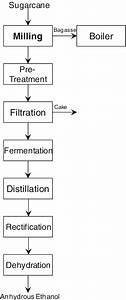Schematic Process Flow Diagram From Sugarcane To Ethanol