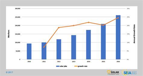 solar industry data seia