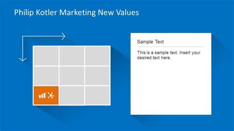 values  mind kotler marketing  values quadrant