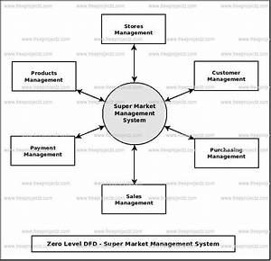 Super Market Management System Dataflow Diagram  Dfd