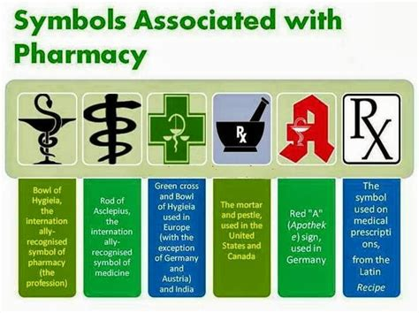 Types Of Pharmacy by Pharm D Interesting Facts