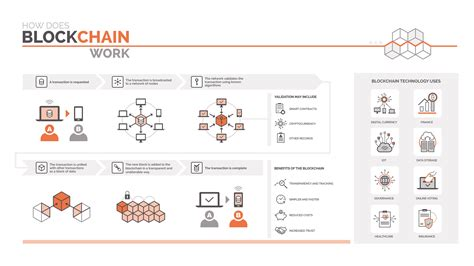 blockchain could solve many challenges facing the clinical