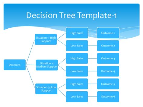 decision tree template decision tree template strategic planning and marketing templates