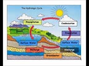 water cycle bangles youtube
