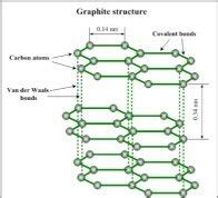 electrical conductivity  graphite higher   direction parallel   basal