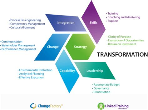 Kotter Definition Of Leadership by Organisational Transformation Change Factory