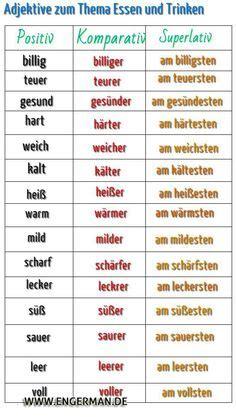 Dasessen Deutschalsfremdsprache Wortschatz Mindmap  Auf Gut Deutsch  Pinterest Wortschatz