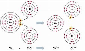 Ionic Bonding  Updated