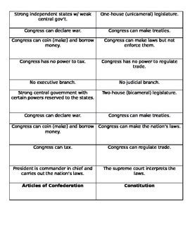 constitution and articles of confederation sorting activity tpt